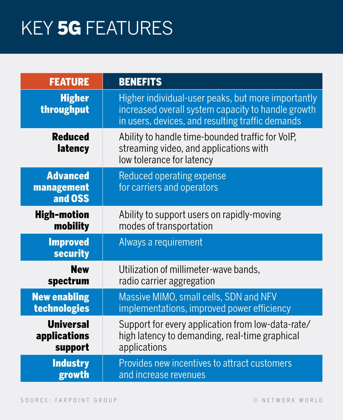 Network World - 5G Wireless - Key Features [2017]